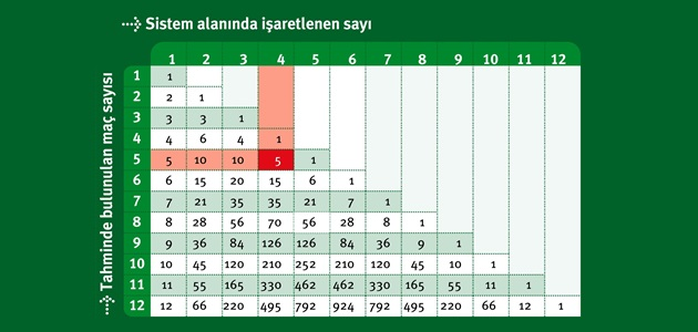 iddaa sistem 5, sistem 5 nasıl oynanır, sistem 5 nedir